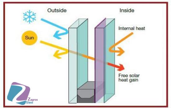 شیشه های کنترل کننده انرژی